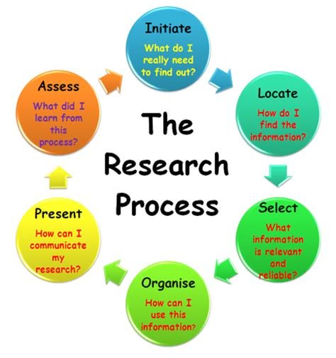 Ethical issues in psychological research essay